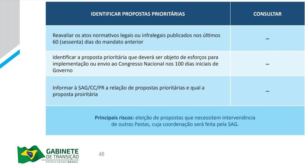Trecho do manual elaborado pelo governo Bolsonaro determina revisão dos atos dos últimos 60 dias da gestão Temer — Foto: Reprodução