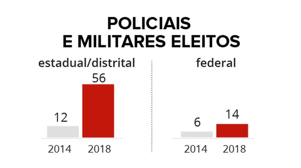 Gráficos mostram nº de policiais e militares eleitos em 2014 e 2018 — Foto: Arte G1