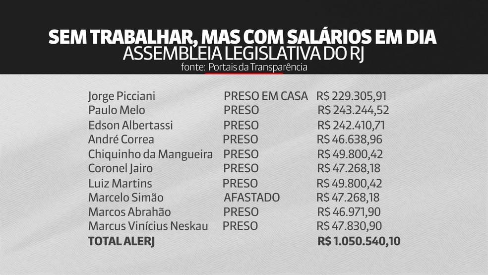 Contribuinte do Rio de Janeiro pagou mais de R$ 3 milhões em salários para investigados na Lava Jato — Foto: Reprodução/GloboNews