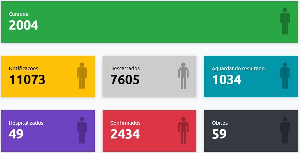 Presidente Prudente registra mais 4 mortes causadas pela Covid-19 e total de óbitos sobe para 59