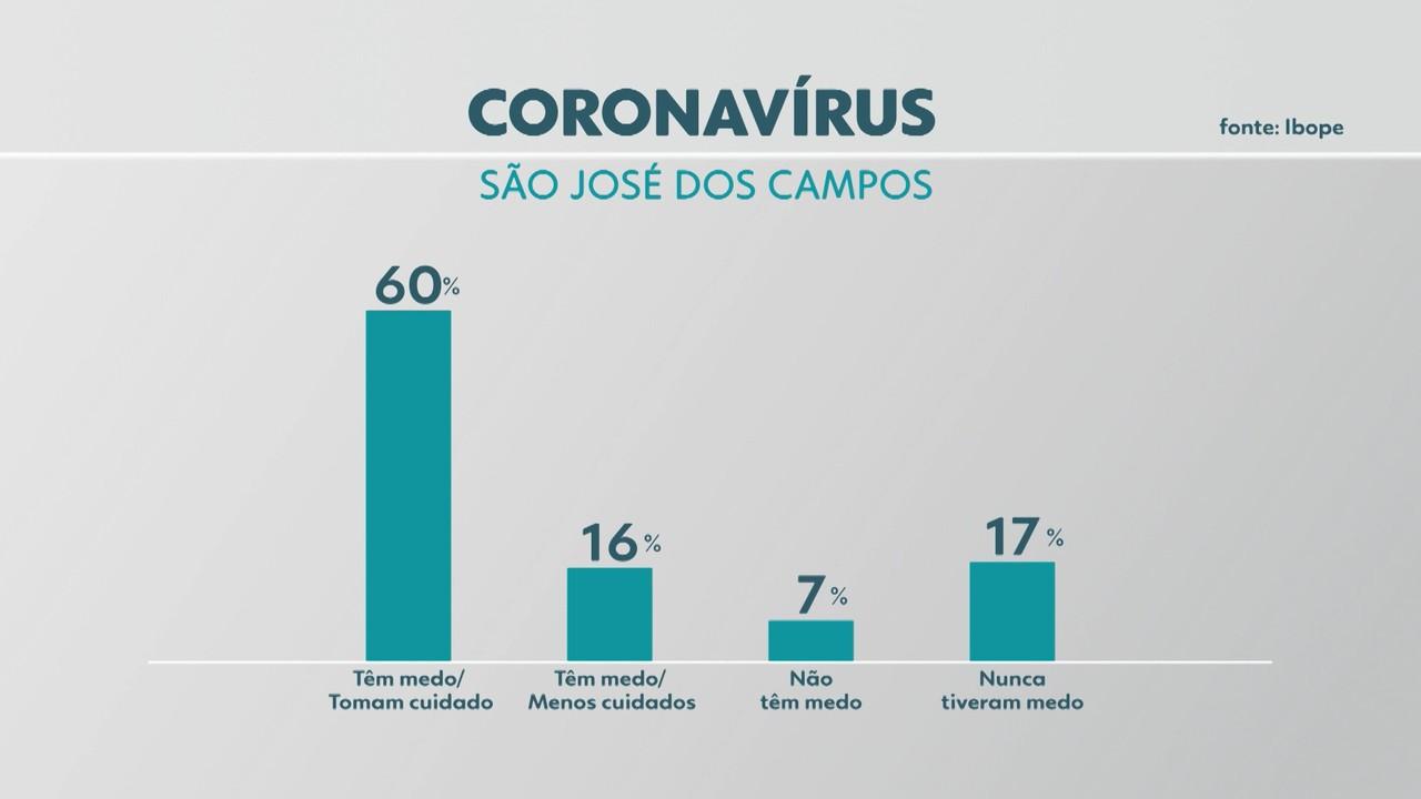 Pesquisa Ibope/Rede Vanguarda: 60% das pessoas têm medo de pegar o coronavírus