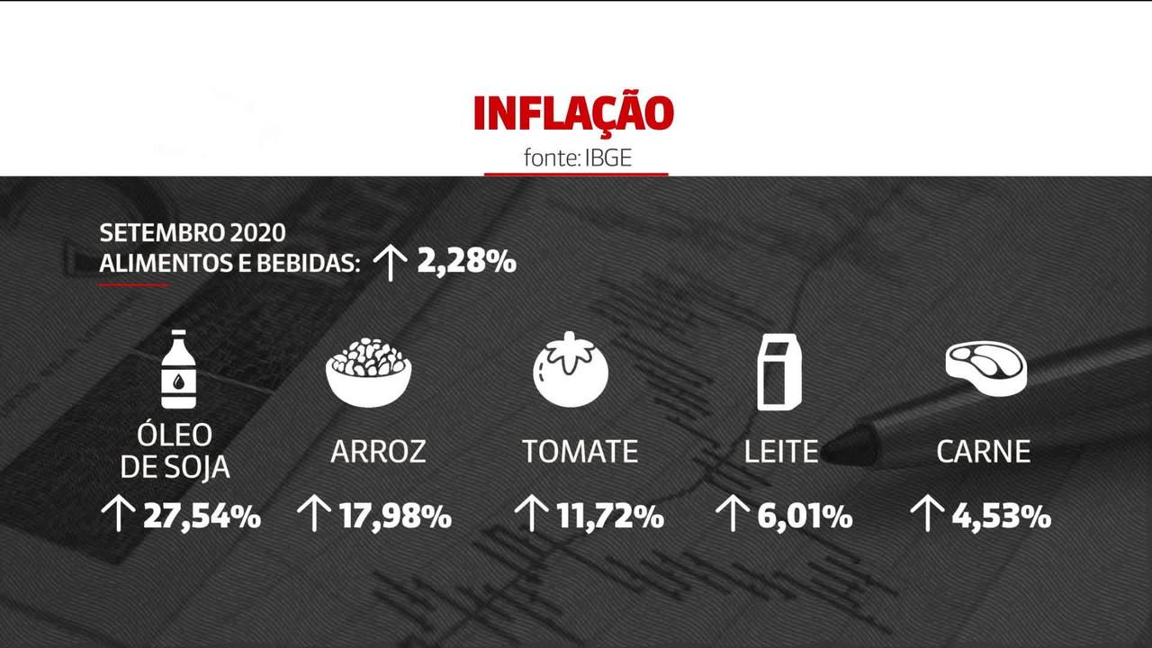 IBGE: inflação sobe 0,64% em setembro