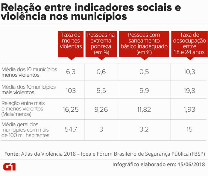 Atlas da violência 2018: Relação entre indicadores sociais e violência nos municípios (Foto: Claudia Ferreira/G1)