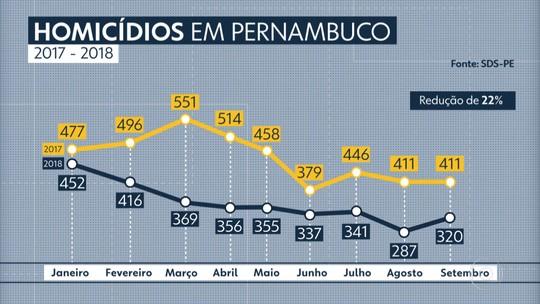 Pernambuco registra 320 homicídios em setembro e ultrapassa 3 mil crimes em 2018