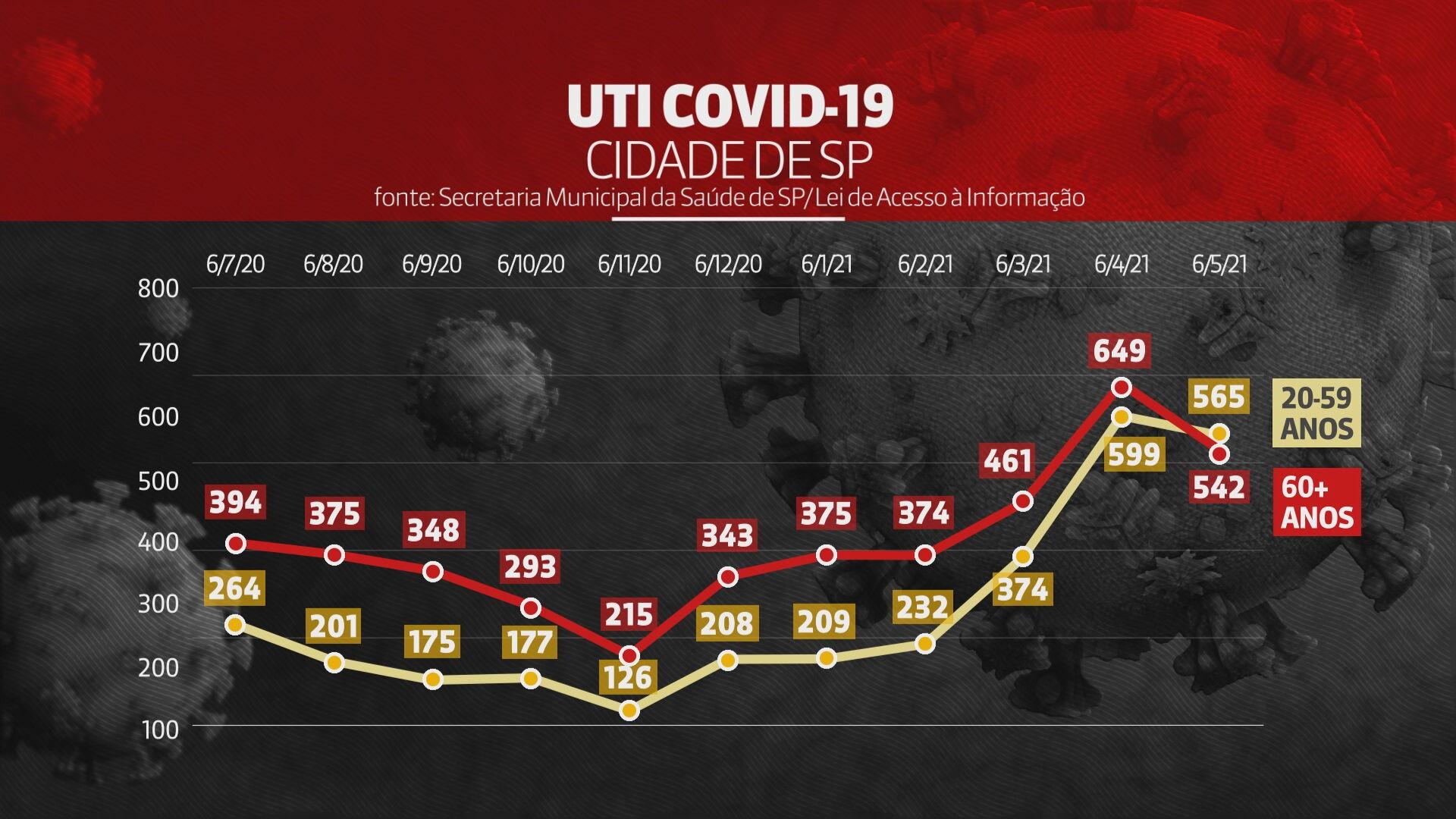 Número de pacientes de 20 a 59 anos com Covid-19 internados em UTI ultrapassa o de idosos na cidade de São Paulo