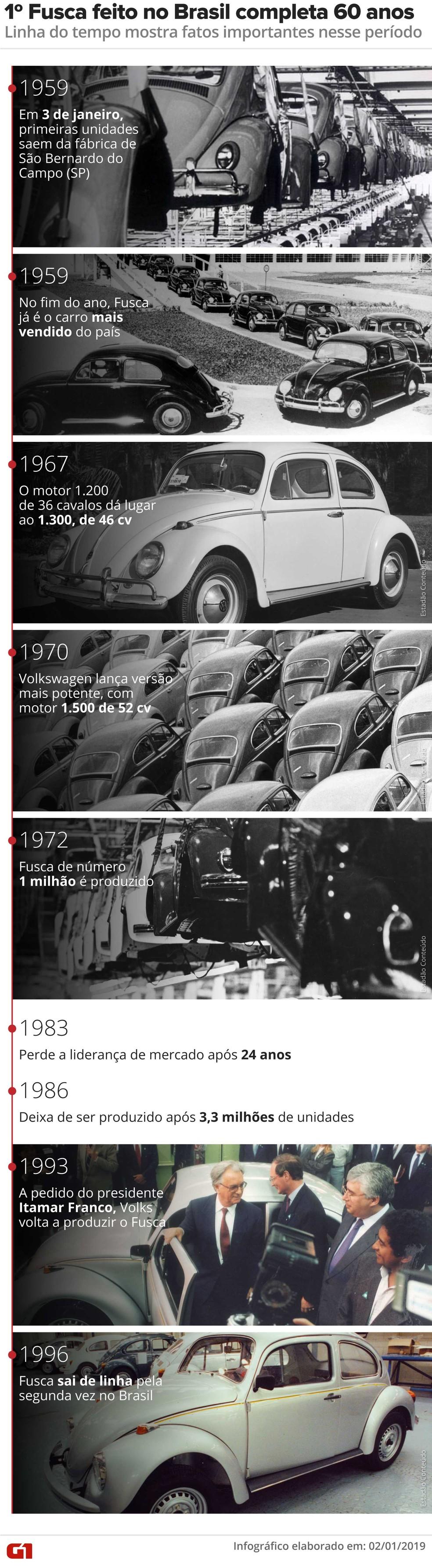 linha-do-tempo-60-anos-de-fusca Você sabia que a Volkswagen encerrou a produção mundial do Fusca? Veja como foi a despedida...
