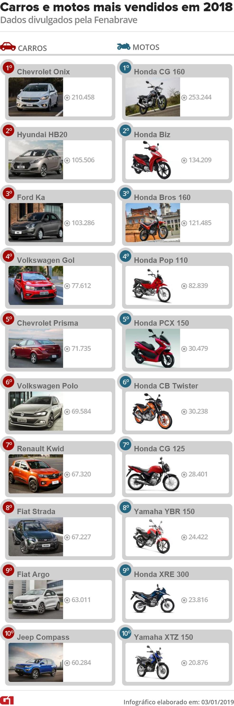 Carros e motos mais vendidos em 2018, segundo a Fenabrave — Foto: Divulgação/G1