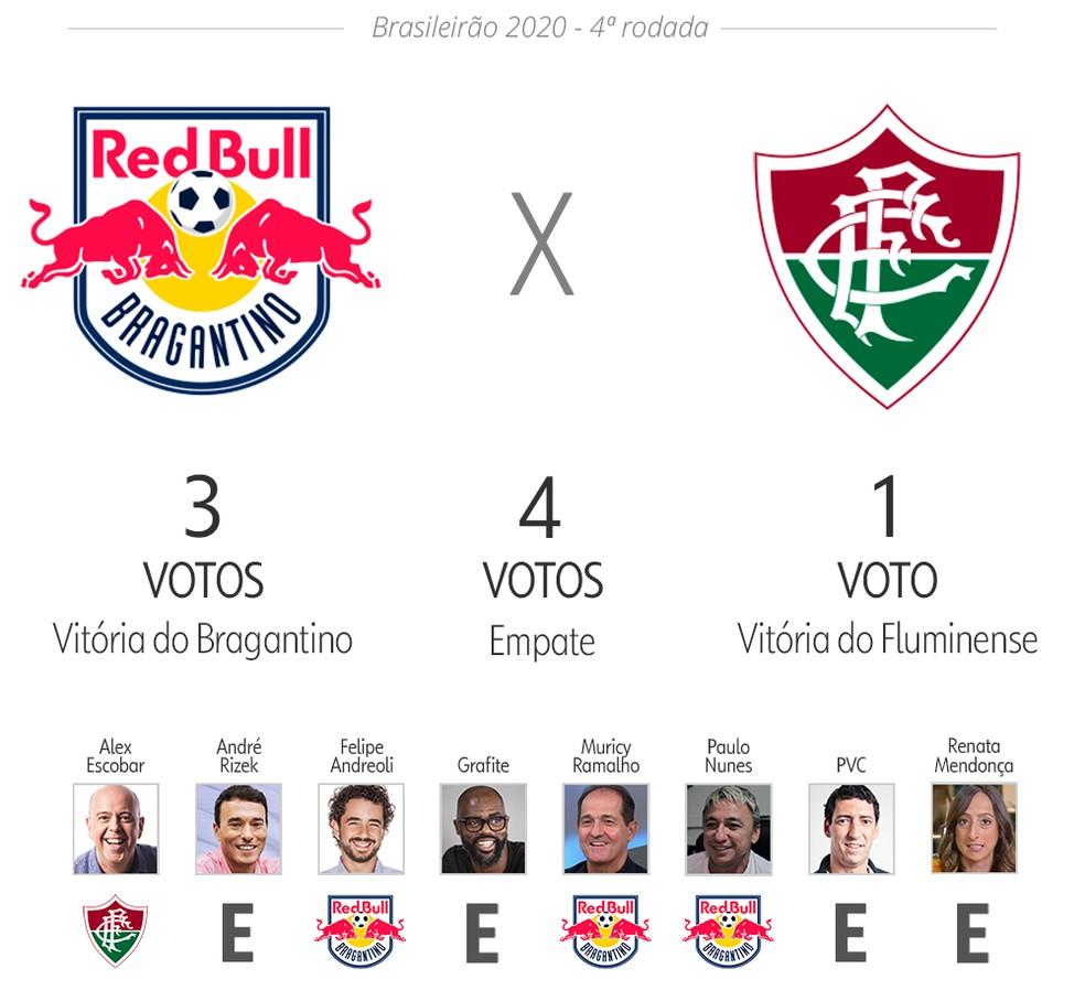Palpite ge: Bragantino x Fluminense — Foto: Infoesporte