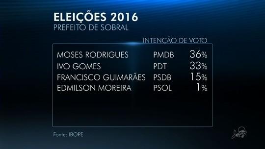 Moses tem 36%, e Ivo Gomes, 33% na disputa em Sobral, diz Ibope