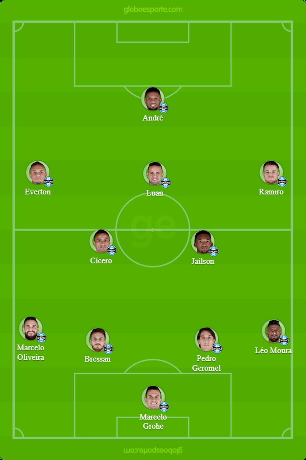 Escalação provável do Grêmio contra o Vasco (Foto: GloboEsporte.com)