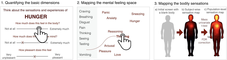 Sentimentos são mapeados para entender sua influência no bem-estar