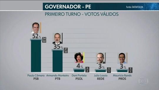 Datafolha - Pernambuco, votos válidos: Paulo Câmara, 52%; Armando Monteiro, 35%