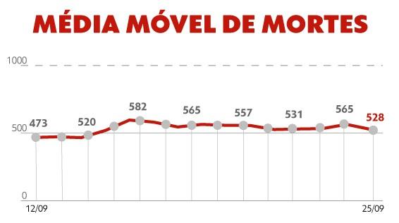 Brasil ultrapassa 594 mil mortes por Covid; média fica acima de 500 pelo 12º dia