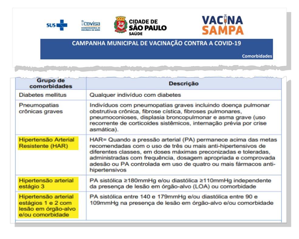 Orientação da Prefeitura de São Paulo sobre a vacinação contra a Covid-19 de pessoas com comorbidades.  — Foto: Arte G1/Prefeitura de SP