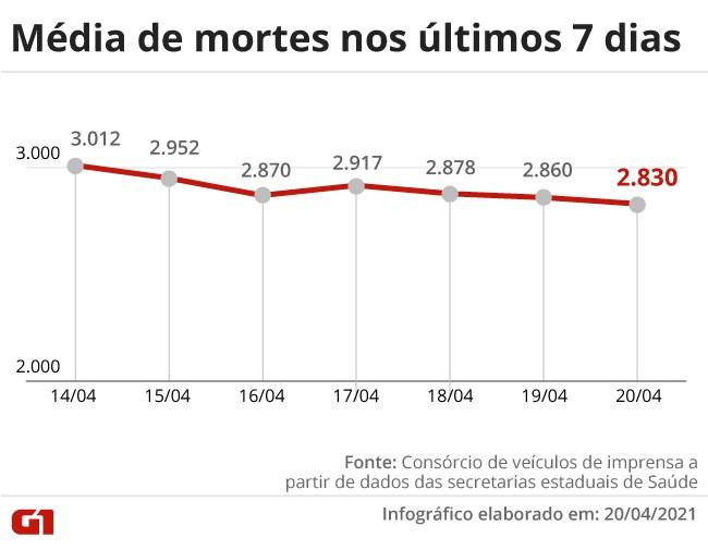 Brasil chega a 378,5 mil mortos por Covid; país registrou 3.481 mortes em 24 horas