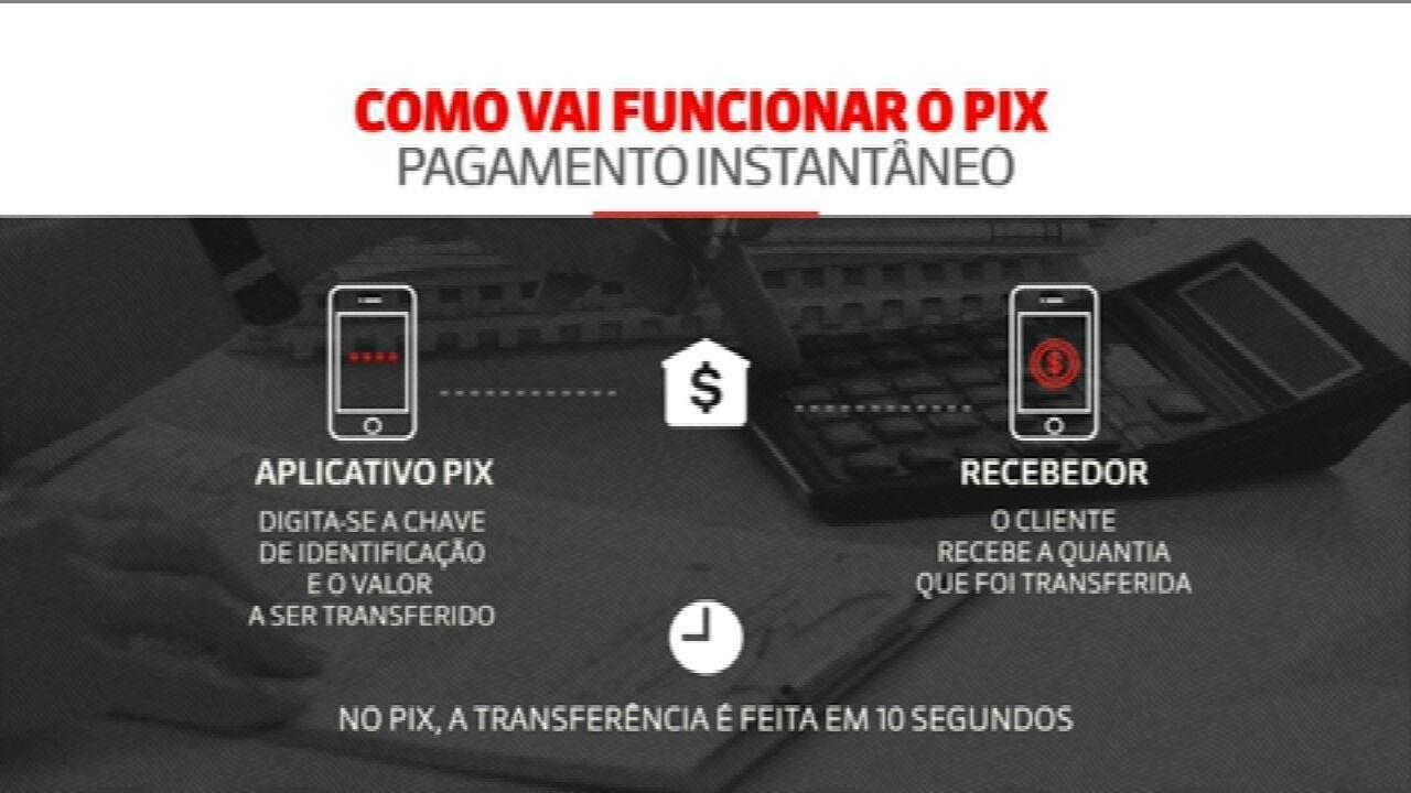 PIX: saiba como o novo sistema de pagamento pode facilitar a vida