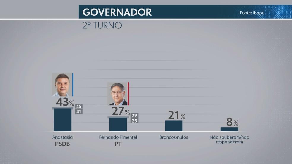 Pesquisa Ibope com intenção de votos em caso de segundo turno para governador de Minas Gerais — Foto: Reprodução/TV Globo