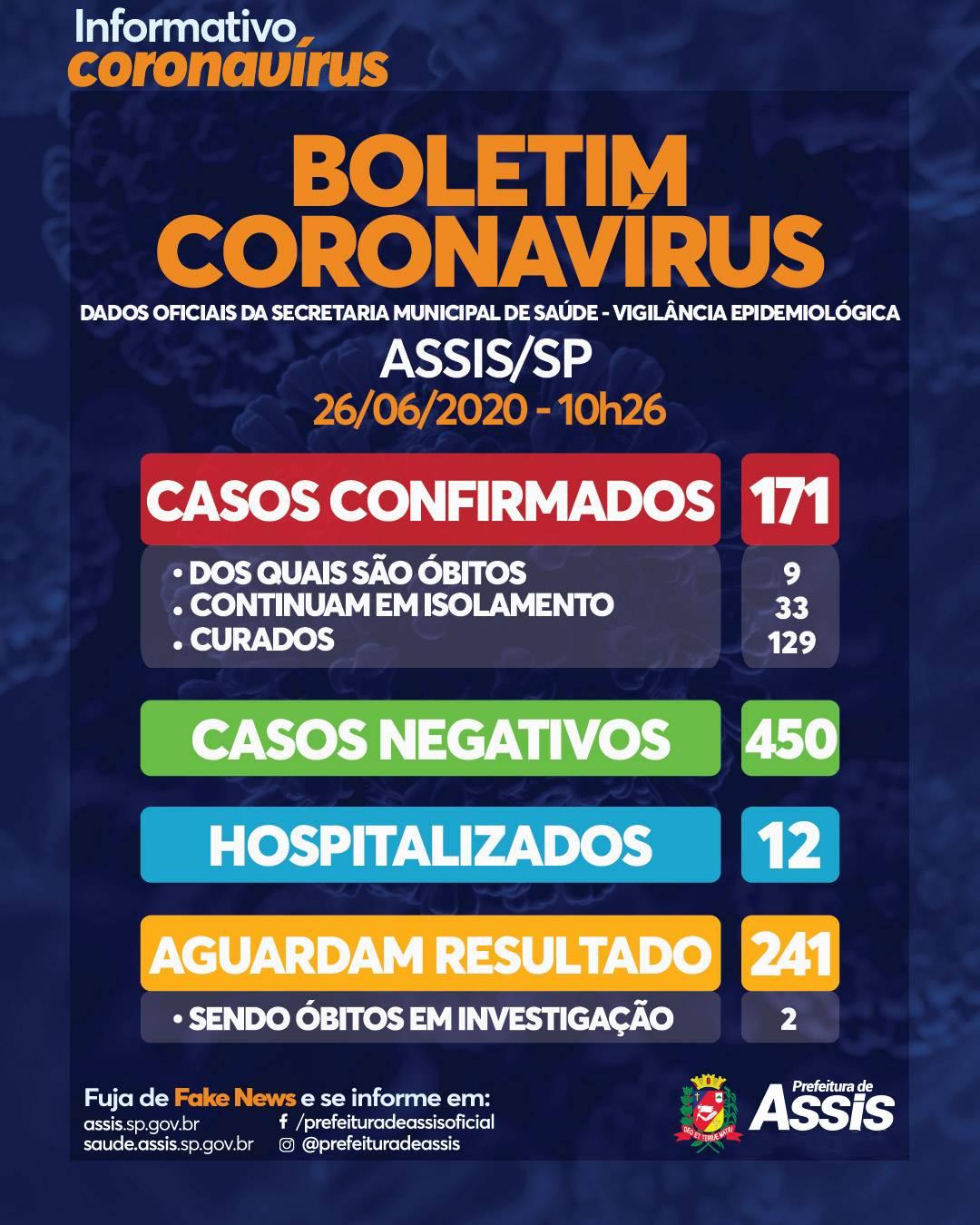 Prefeitura de Assis registra 9ª morte por coronavírus