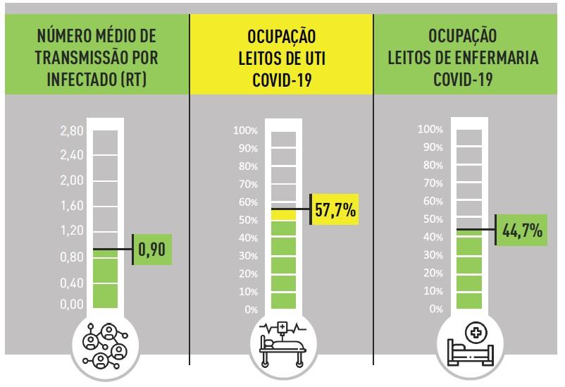 Com 60% do público-alvo vacinado contra a Covid, BH tem transmissão do vírus em estabilidade
