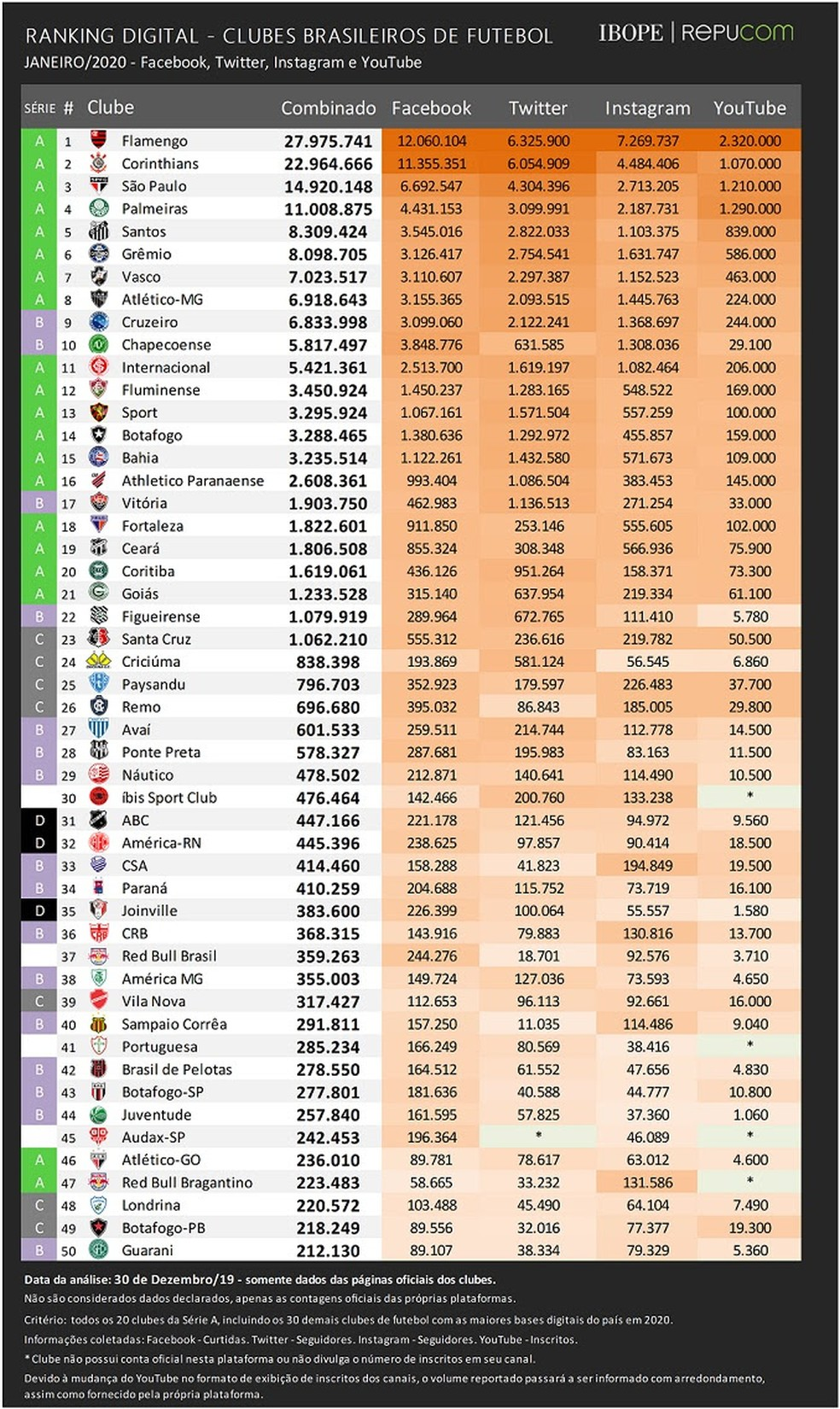 Ranking digital de clubes brasileiros 2019 — Foto: Ibope/Repucom
