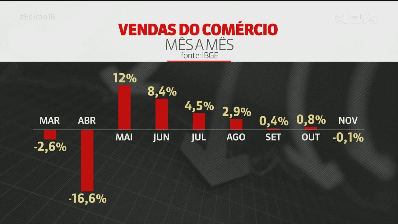 Após 6 altas seguidas, vendas do comércio caem 0,1% em novembro