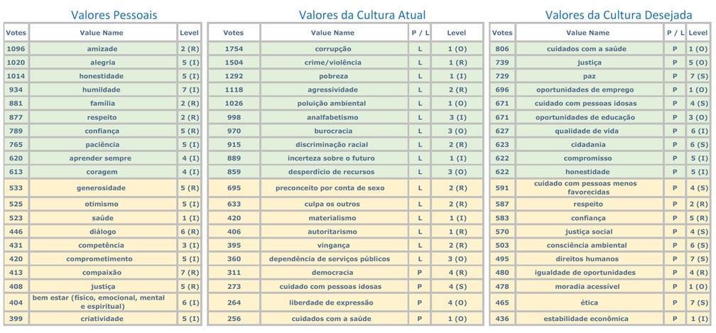 Pesquisa aponta principais valores pessoais do brasileiro, preocupações e desejos para o país (Foto: Divulgação)