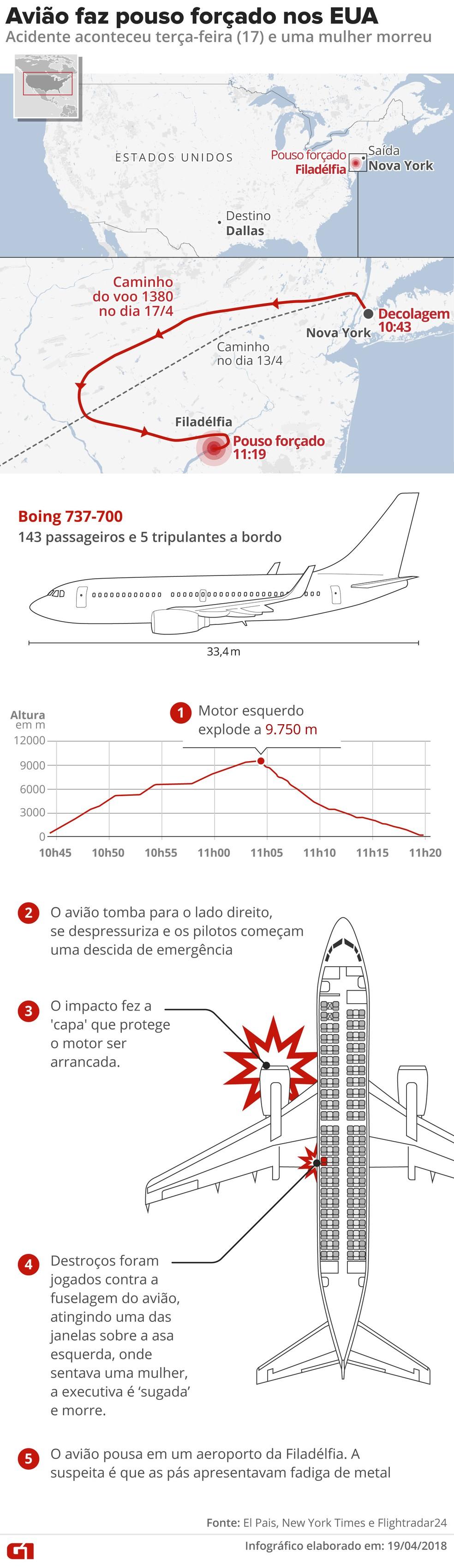 Avião da Southwest Airlines faz pouso forçado nos EUA (Foto: Roberta Jaworski/Alexandre Mauro/G1)