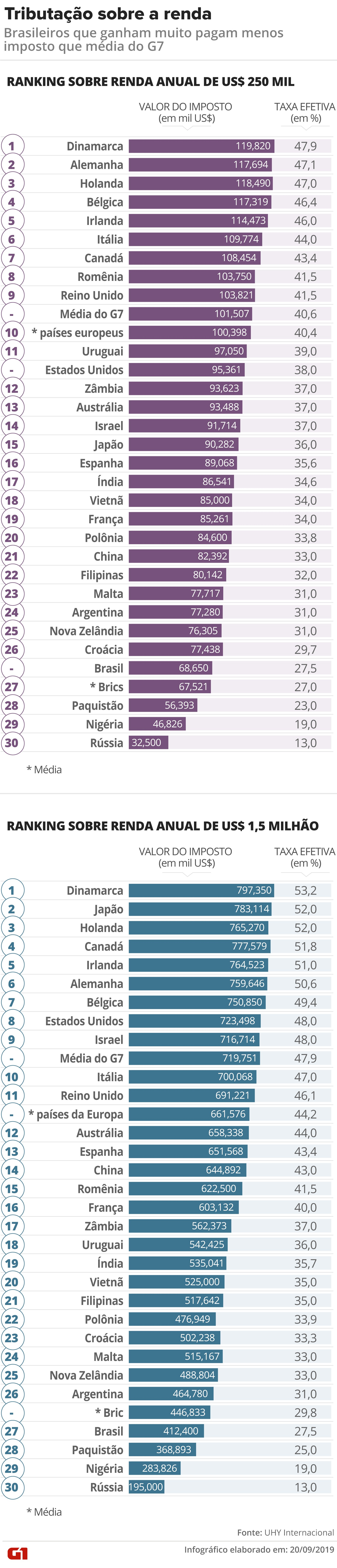 Brasileiros com alta renda são menos tributados que na média dos países mais industrializados, aponta pesquisa - Notícias - Plantão Diário
