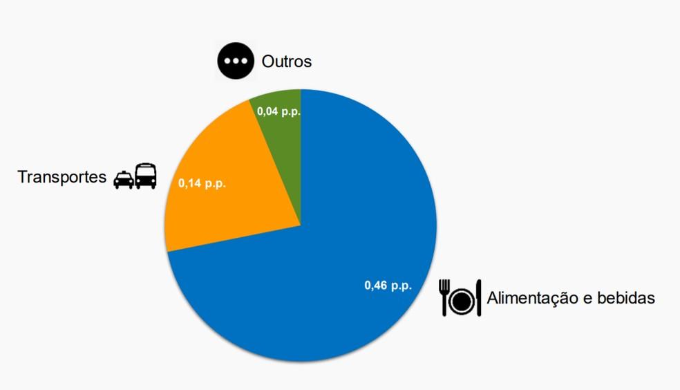 Alimentos e transportes foram os grupos com maior impacto na taxa de inflação de 0,64% em setembro — Foto: Divulgação/IBGE