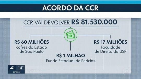 CCR vai devolver R$ 81,5 milhões para encerrar ações judiciais