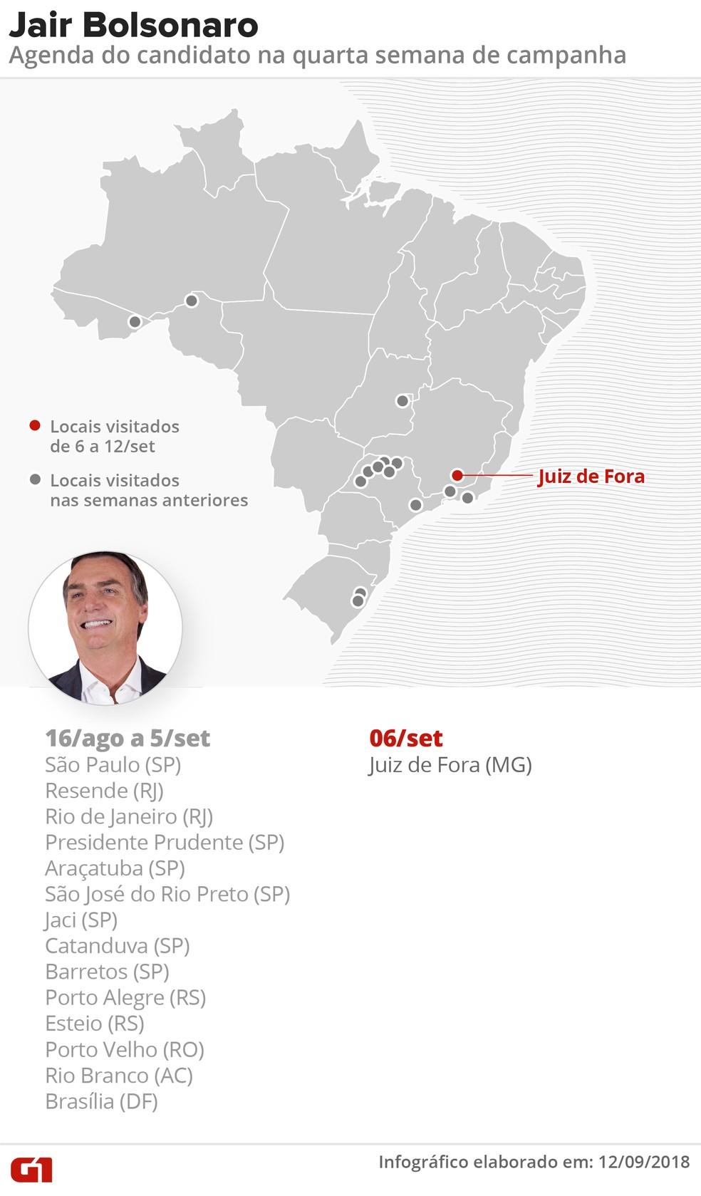 Agenda do candidato Jair Bolsonaro (PSL) na 4ª semana de campanha presidencial — Foto: Roberta Jaworski/G1