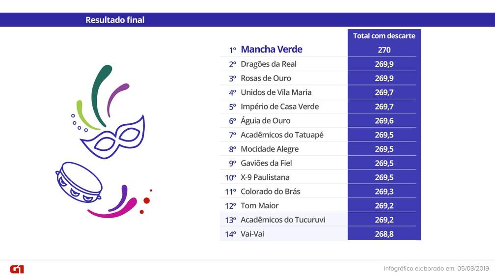 Resultado de imagem para posições das escolas de samba em são paulo 2019