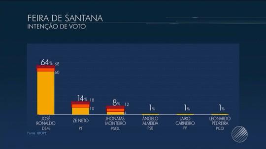 José Ronaldo lidera disputa em Feira de Santana com 64%, diz Ibope
