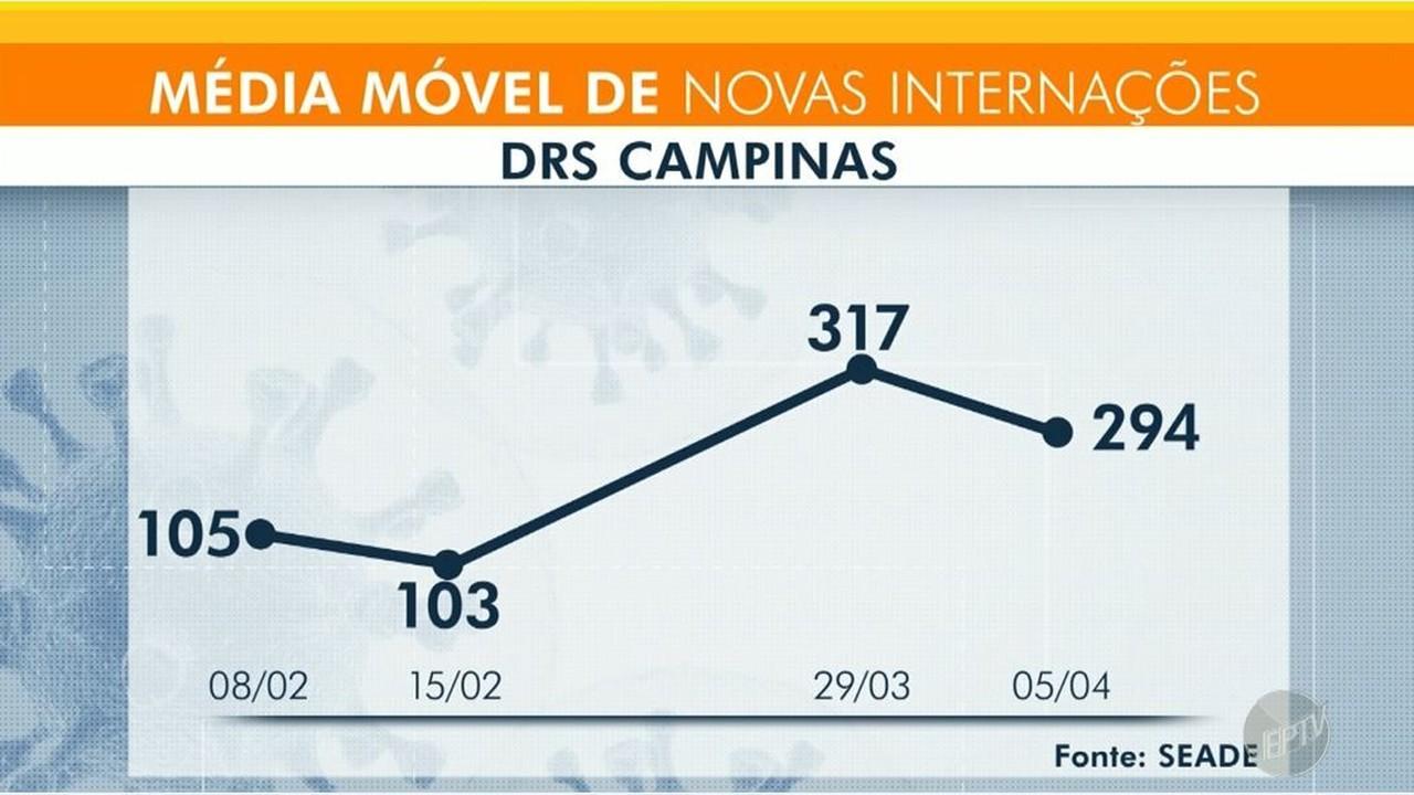 Veja gráfico que representa queda na média móvel de internações por Covid-19 em Campinas