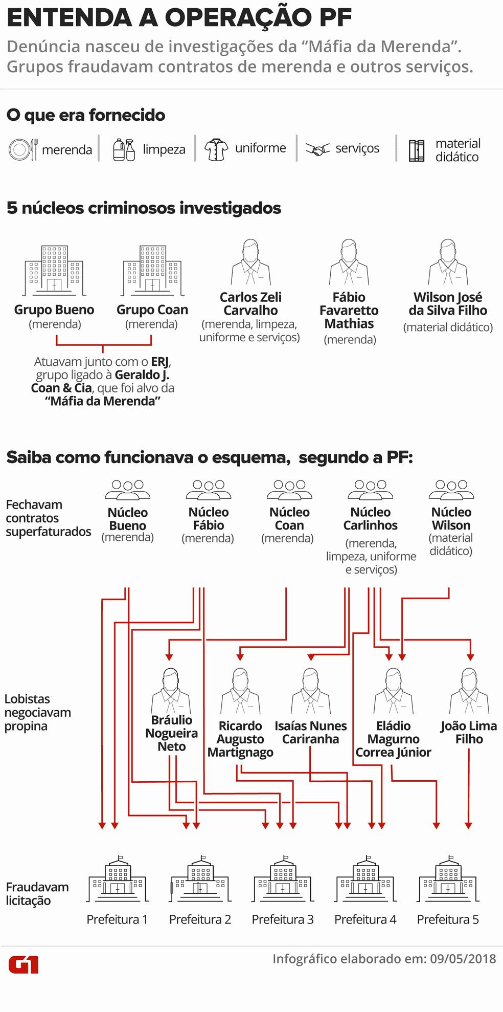 Entenda a Operação Prato Feito, que apura desvios em prefeituras (Foto: Infográfico: Juliane Monteiro/G1)