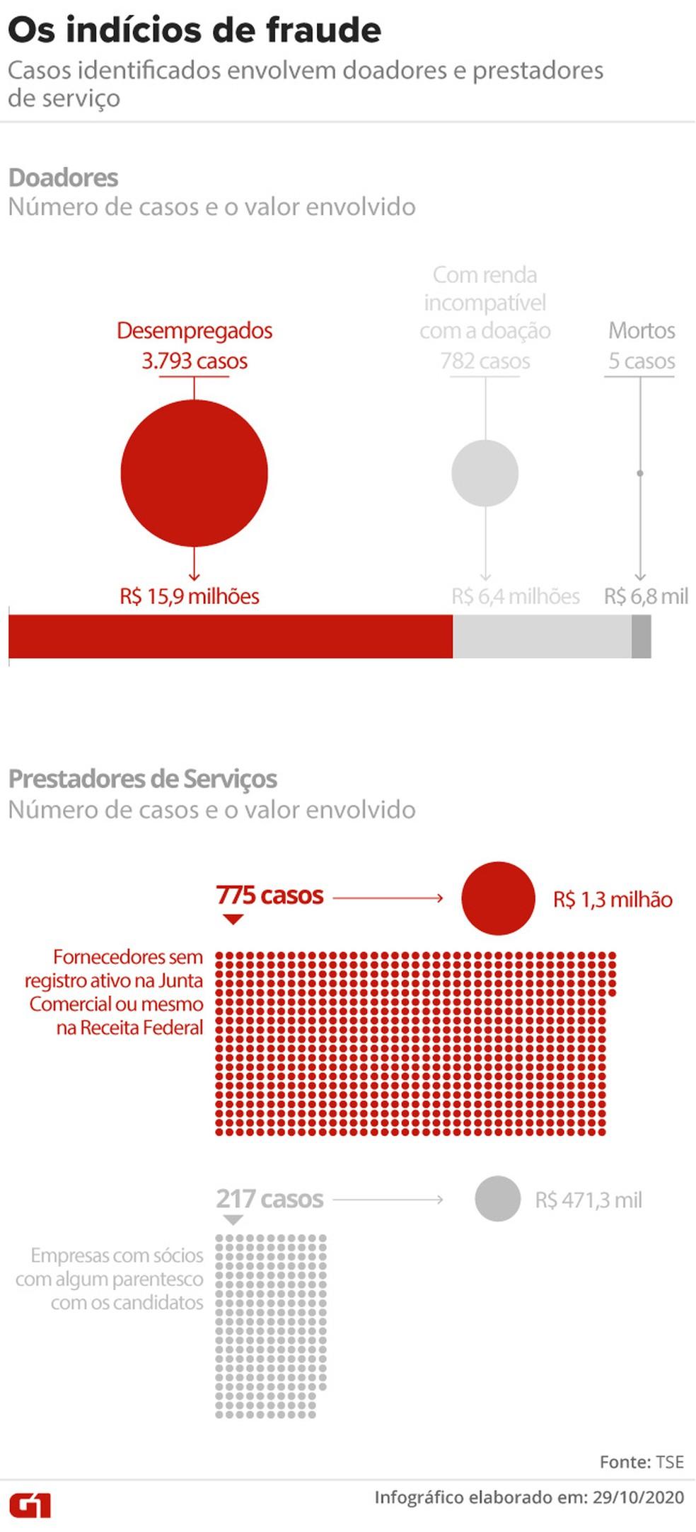 Os indícios de fraude, segundo o TSE — Foto: Aparecido Gonçalves/G1
