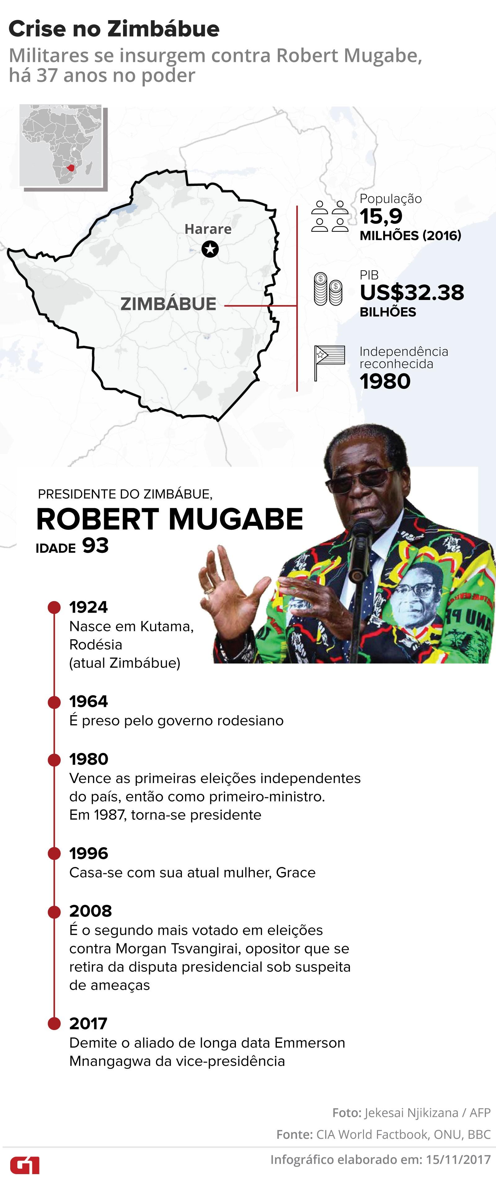 Termina prazo dado para presidente do Zimbábue renunciar
