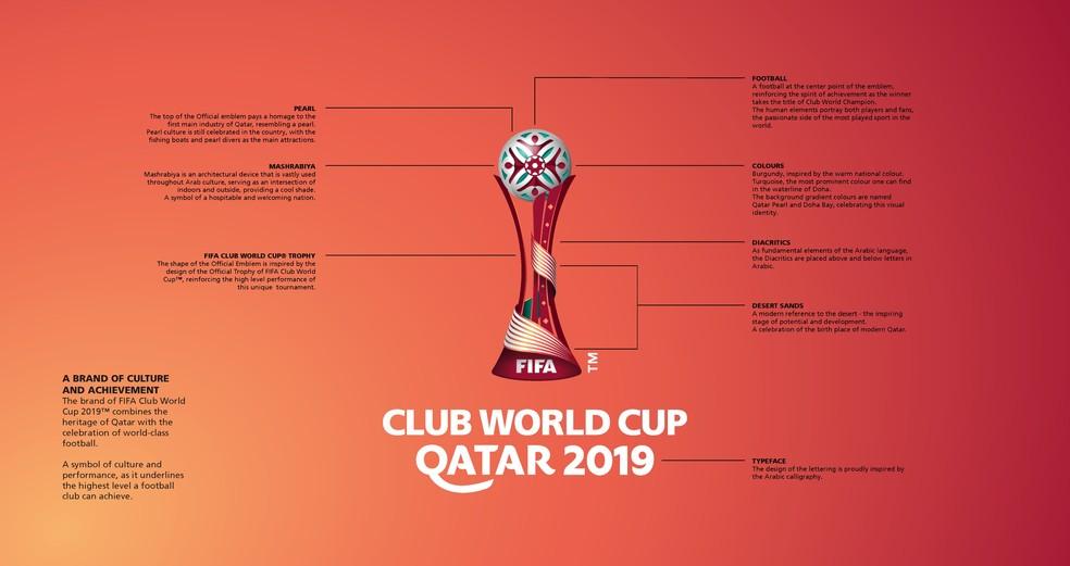 Emblema do Mundial de Clubes de 2019 com referências, em inglês, a cada elemento — Foto: Reprodução de Twitter