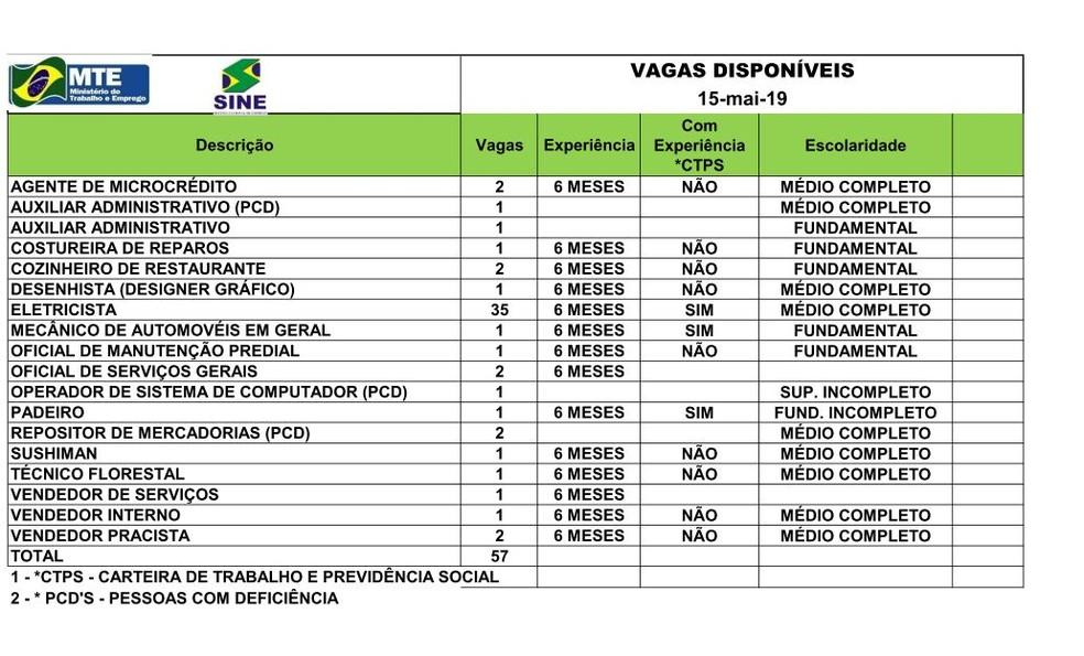 São 57 vagas para Rio Branco nesta quarta-feira (15) — Foto: Divulgação/Sine-AC
