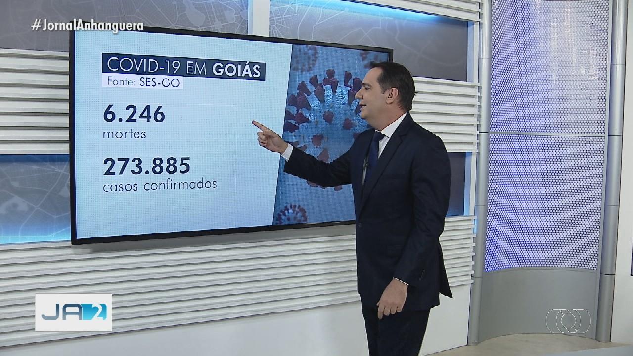 Goiás tem 273.885 casos confirmados e 6.246 mortes por coronavírus, diz governo