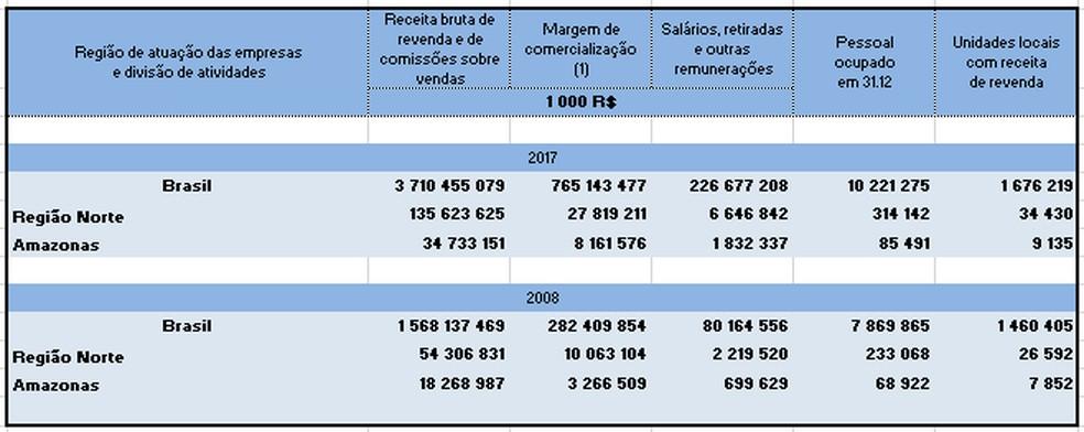 Amazonas apresentou aumento em quesitos avaliados na Pesquisa Anual do Comércio. — Foto: Fonte: IBGE