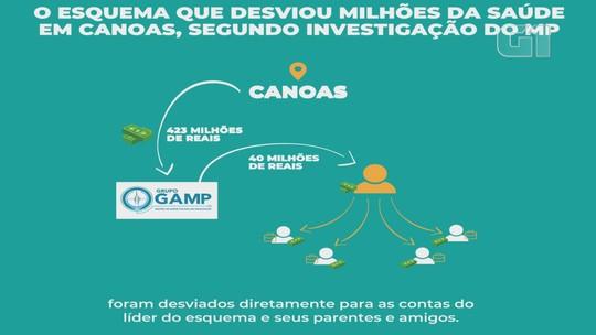MP investiga irregularidade em contrato de R$ 1 bilhão para gestão da saúde em Canoas