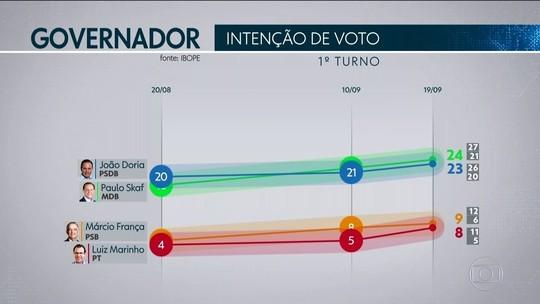 Ibope em SP: Skaf, 24%; Doria, 23%; França, 9%; Marinho, 8%