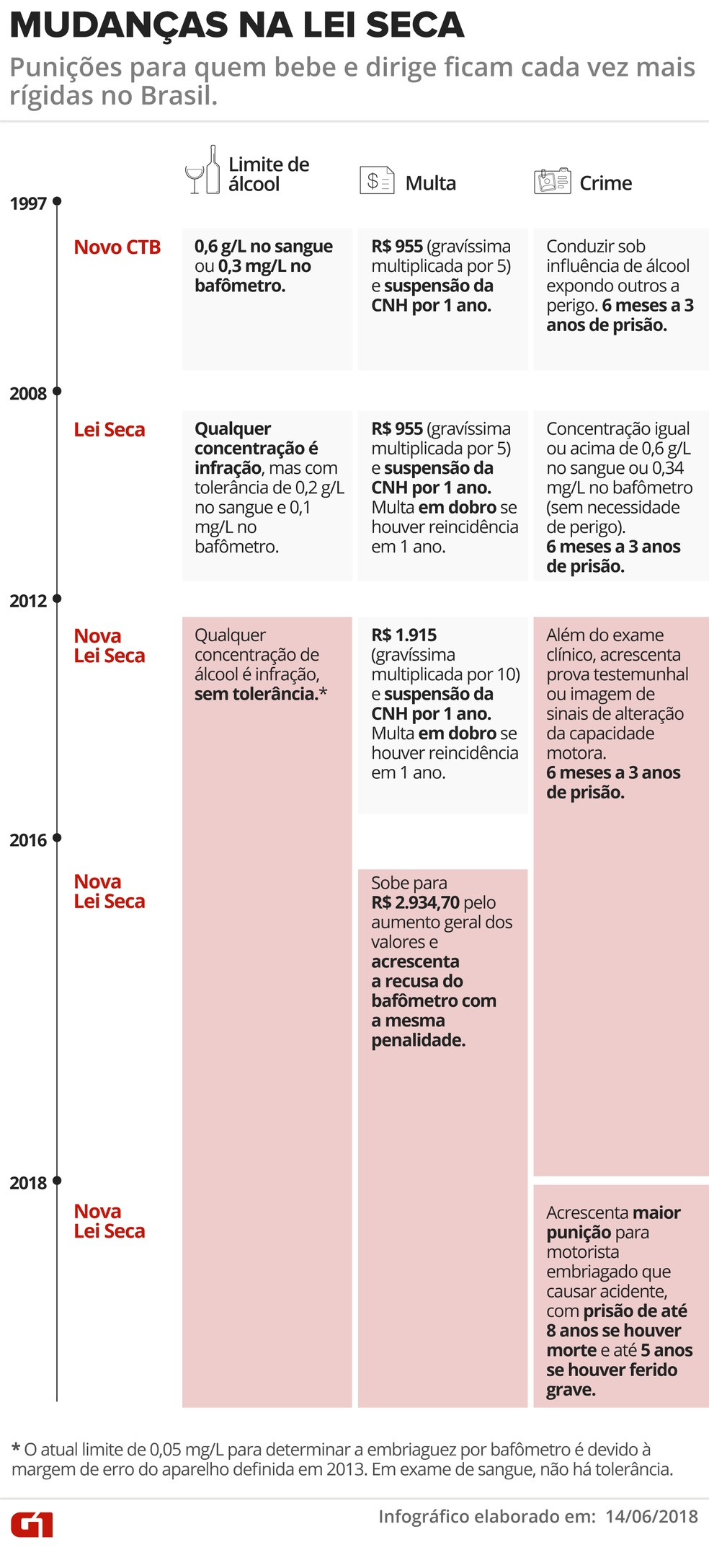 Mudanças na Lei Seca, infográfico elaborado em 14/06/2018 — Foto: Arte/G1
