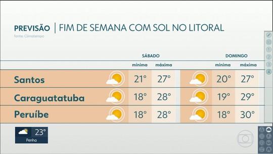Previsão é de fim de semana de Sol, calor e nada de chuva no litoral