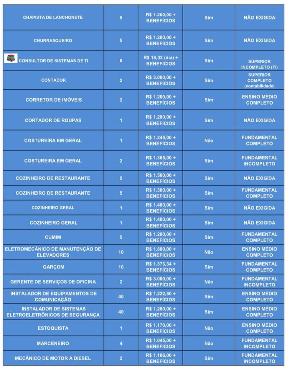 Oportunidades de emprego das Agências do Trabalhador em 17 de setembro de 2020 — Foto: GDF/Divulgação