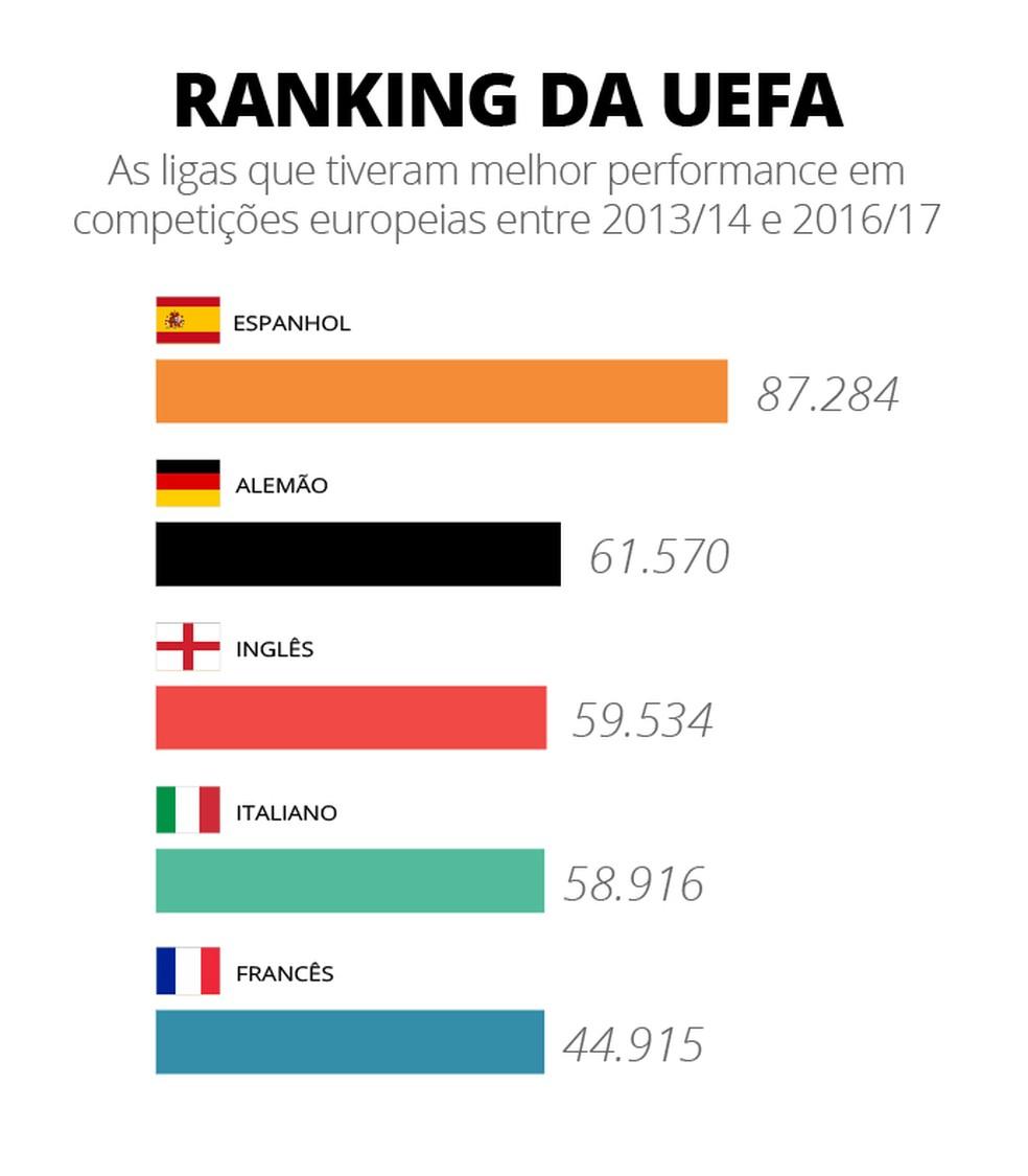 Puxado por Barcelona, Real Madrid e Atlético de Madrid, Espanhol está nafrente no coeficiente da Uefa (Foto: Infografia)