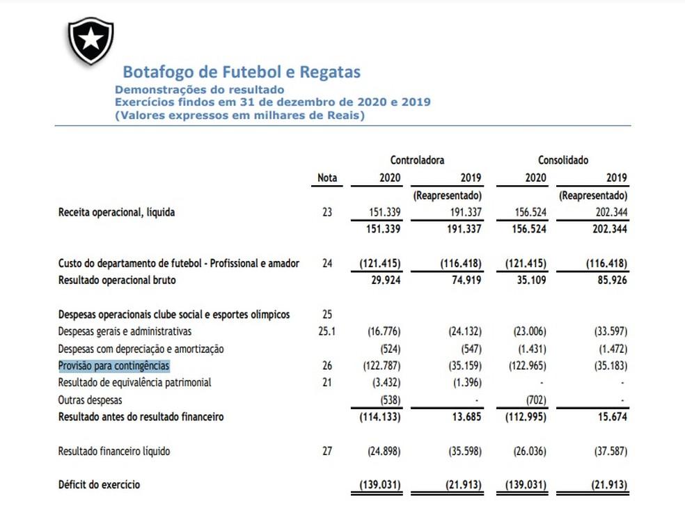 Balanço financeiro do Botafogo consta saldo negativo de mais de R$ 122 milhões para provisão para contingências — Foto: Reprodução