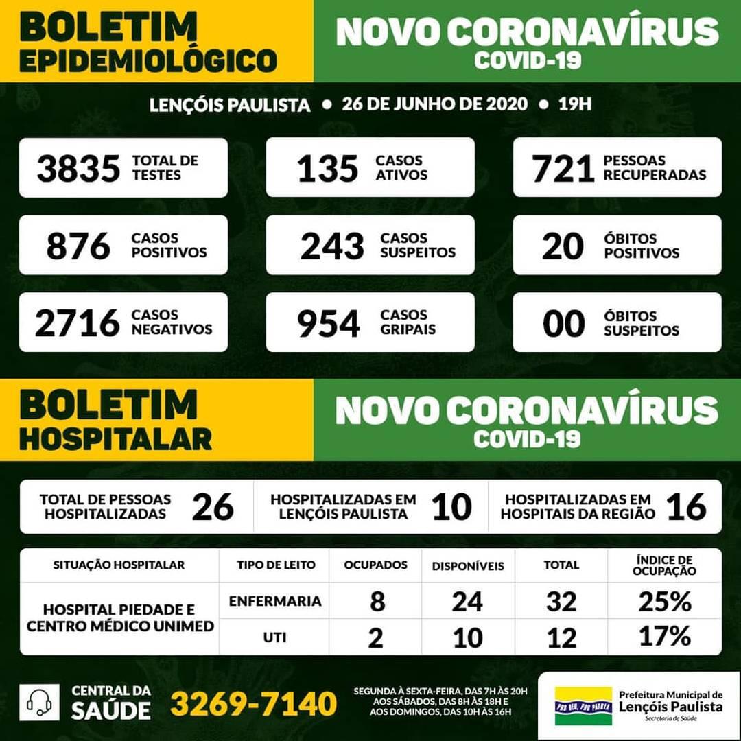 Balanço Covid-19 Lençóis Paulista
