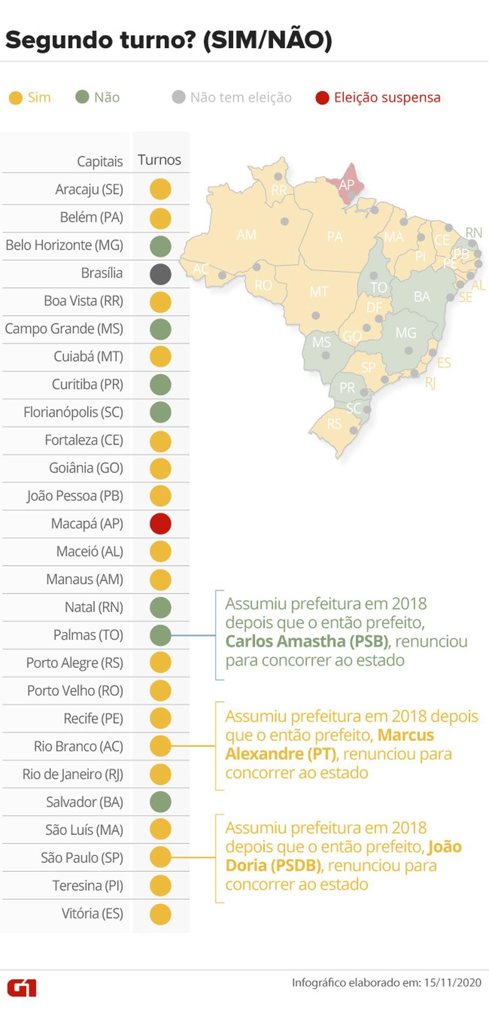 Infográfico mostra capitais onde os prefeitos já foram eleitos (em verde), onde haverá segundo turno (em amarelo) e onde as eleições foram suspensas (em vermelho). — Foto: Aparecido Gonçalves/G1